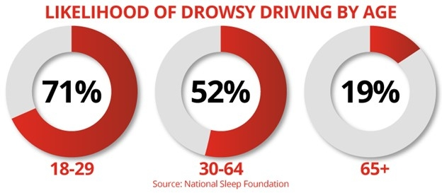 Likelihood of Drowsy Driving by Age